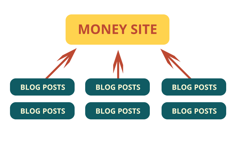 PBn backlinks private Blog Network structure