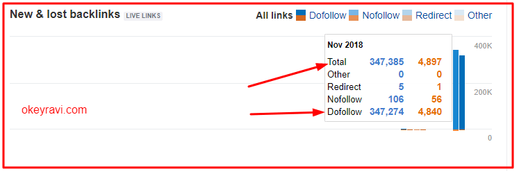 Gradual do follow backlinks increase on okey ravi website