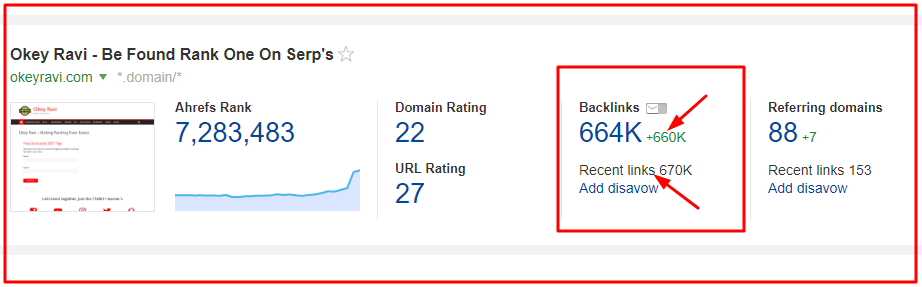 okey ravi backlinks Increased gradually to 664K