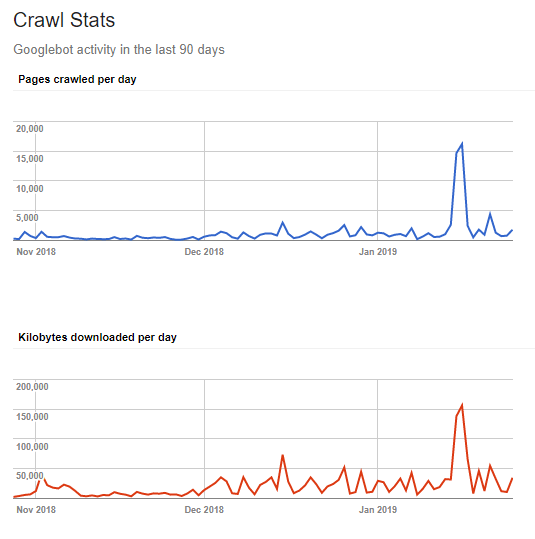 Crawl Stats Monitoring in search console